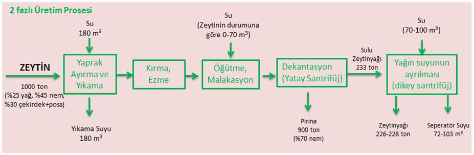 2 fazlı üretim prosesi