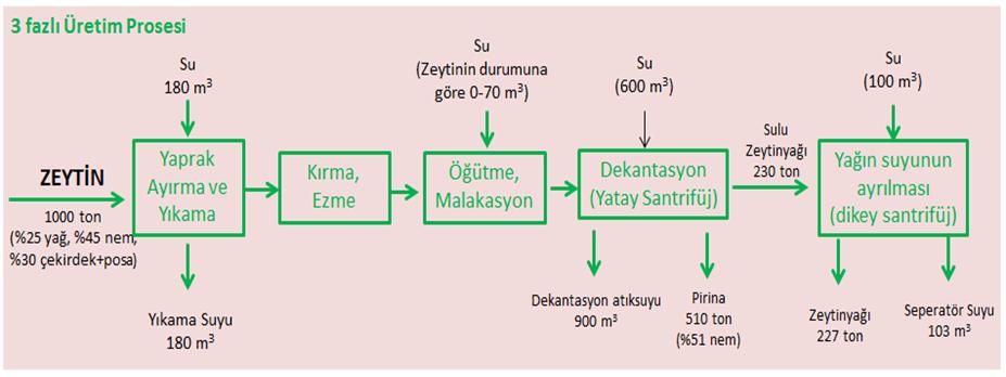 3 fazlı üretim prosesi