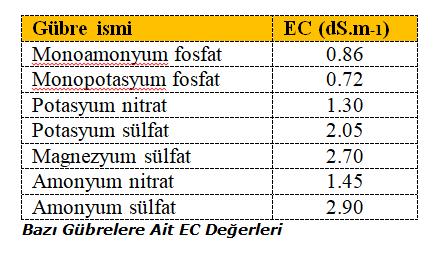 Bazı gübrelere ait EC değerleri