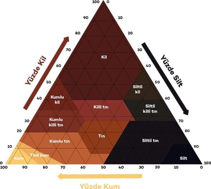 Toprak dokusu belirlemede kullanılan tekstür üçgeni