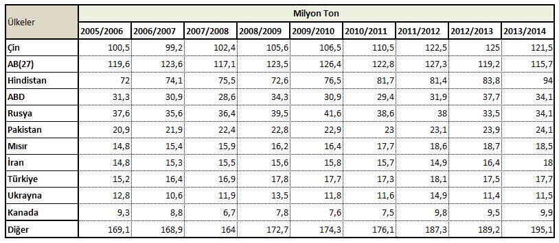 Başlıca buğday tüketicisi ülkeler
