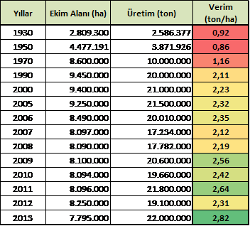 Yıllara göre Türkiye'nin buğday verimi