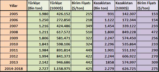 Türkiye ve Kazakistan'ın buğday ihracatı karşılaştırması