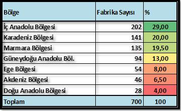 Türkiye un fabrikalarının bölgelere göre dağılımı