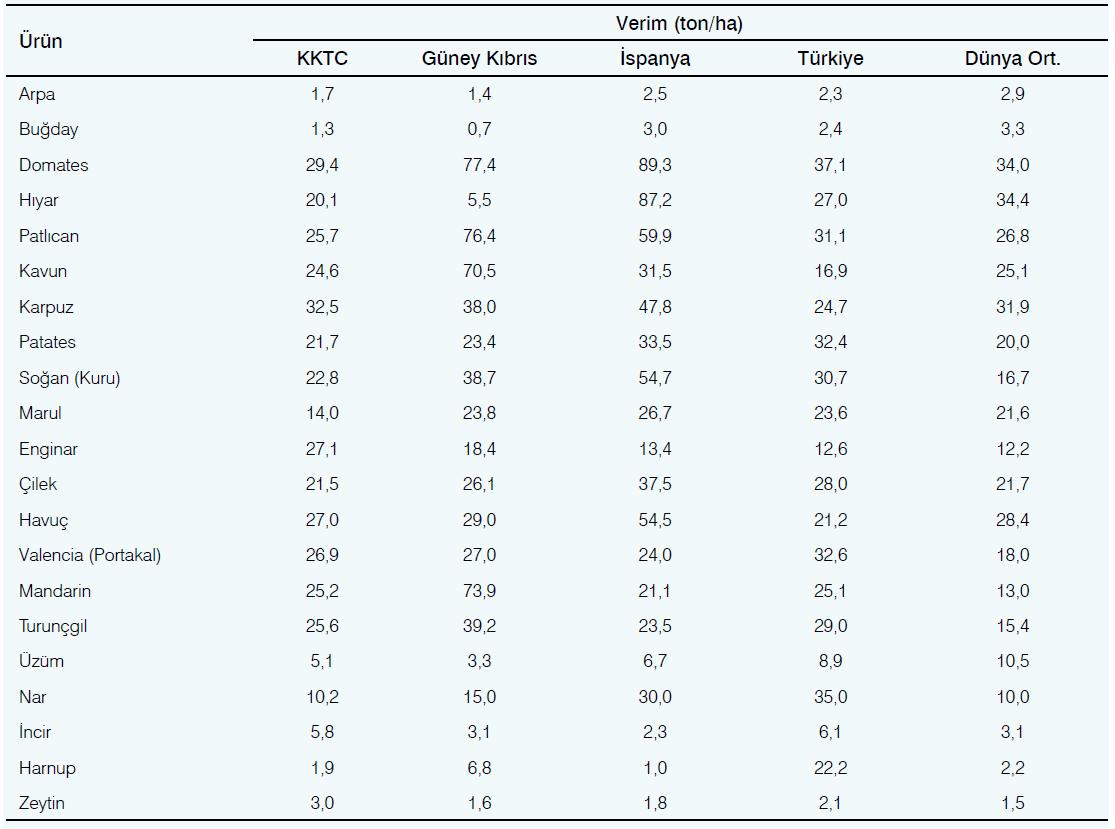 Kuzey Kıbrıs Türk Cumhuriyeti'nde üretilen bazı ürünlerin 2015 yılı verimlerinin benzer iklime sahip ülkeler ile karşılaştırması (FAO 2017)