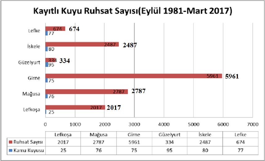 KKTC'deki kayıtlı kuyu sayısı (Eylül 1981-Mart 2017)