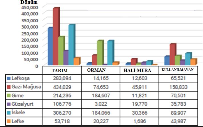 KKTC'deki tarım, orman, mera alanlarının büyüklüğünün bölgelere göre dağılımı