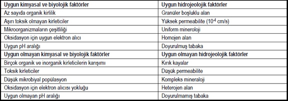Biyoremediasyon için uygun kimyasal, biyolojik ve hidrojeolojik faktörler