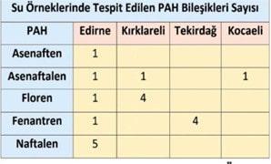 Su örneklerinde tespit edilen PAH bileşikleri sayısının illere göre dağılımı tablosu