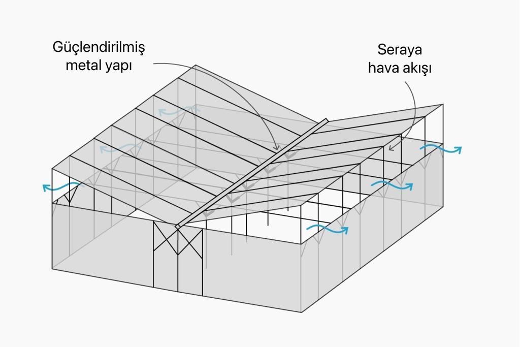 V şeklindeki çatı, ısının kubbe altında kalması yerine, yanlardan dışarı çıkmasını sağlıyor. İyileştirilmiş hava akışı, metrekare başına 60 ila 80 kg ürün veren daha sağlıklı bitkilerin olmasını sağlıyor
