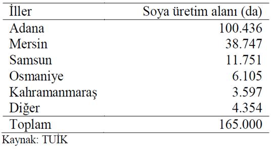 Türkiye'de soya üretim miktarının illere göre dağılımı (ton)