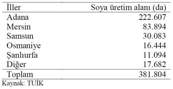 Türkiye'de 2016 yılı soya üretim alanlarının illere göre dağılımı (da)