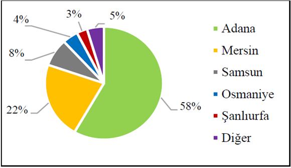 Türkiye'de 2016 yılı soya üretim alanlarının illere göre dağılımı (%)