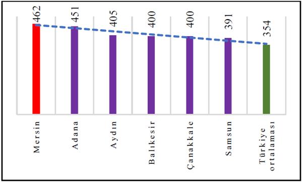 Türkiye'de illere göre soya verim ortalamaları (kg/da)