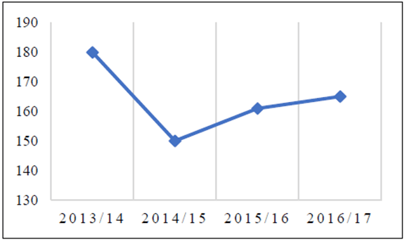 Türkiye'de soya üretim miktarları (bin ton)