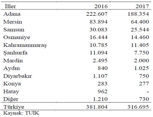 2016-2017 yılı, Türkiye'de soya fasulyesi üretimi yapılan illerdeki üretim miktarları (ton)