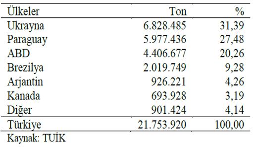 Türkiye'nin soya ithalatı yapacağı tahmin edilen ülkeler (2017)