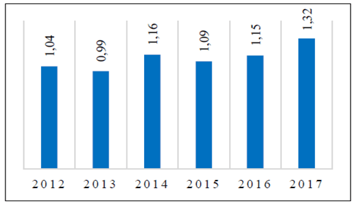 Türkiye'de soya üretici fiyatları (TL/kg)