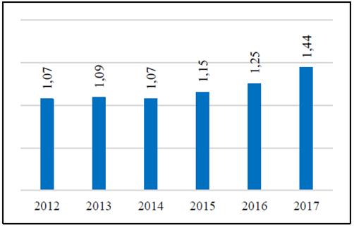 Türkiye'de soya borsa fiyatları (TL/kg)