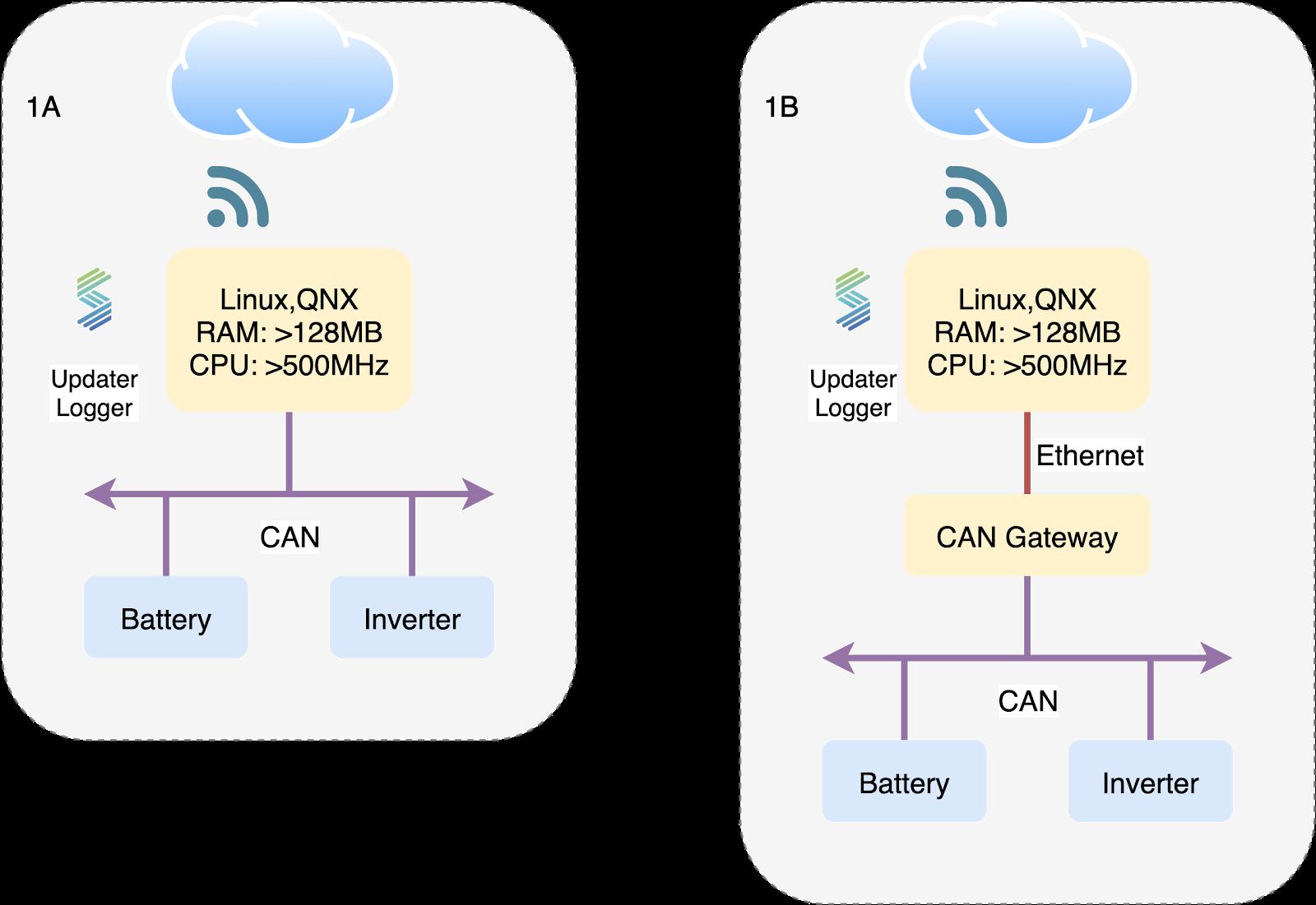 Example POSIX architecture