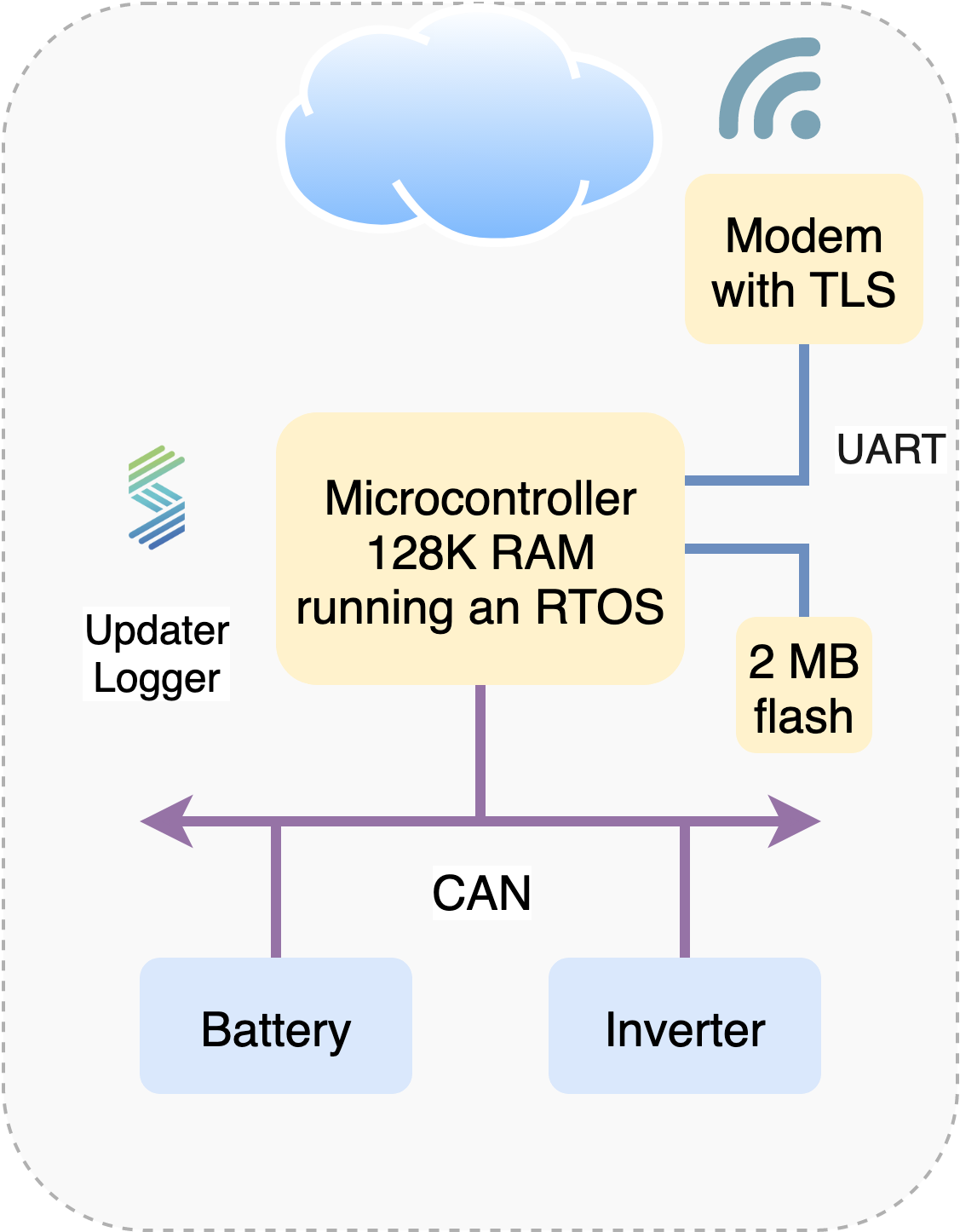 Example Microcontroller Architecture