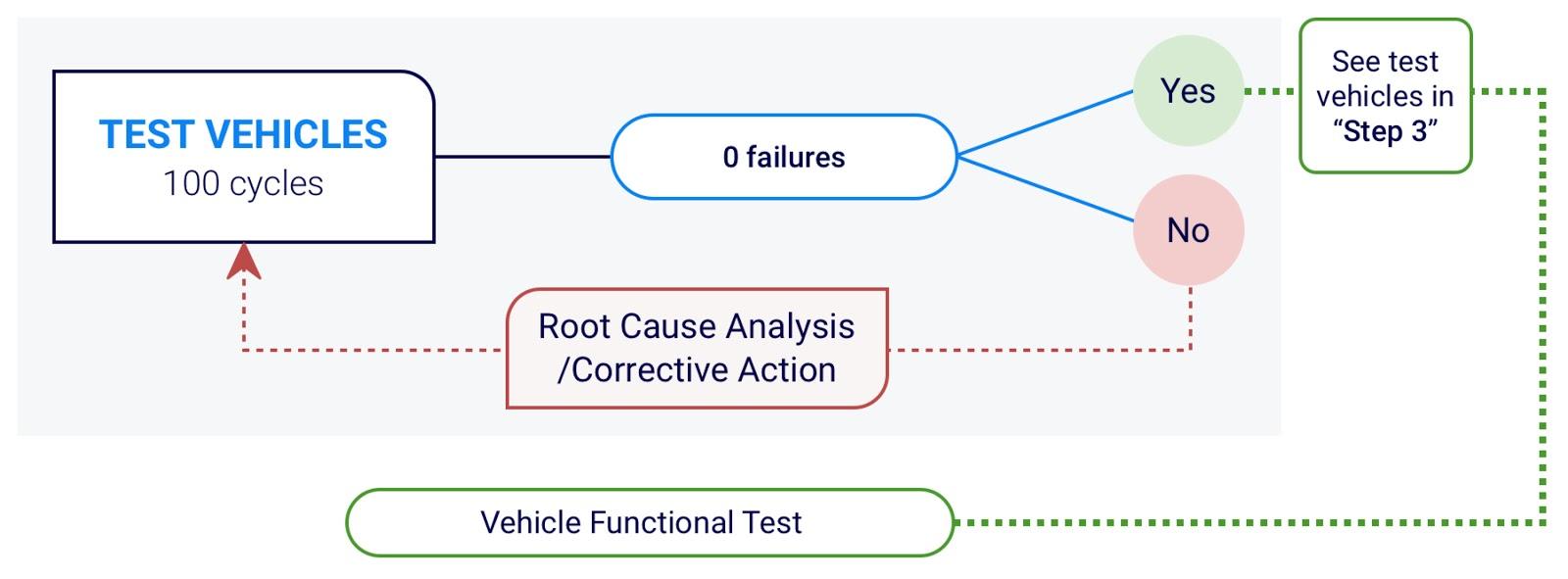 Test vehicle validation on ECU