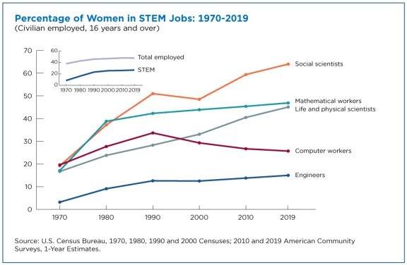 women-making-gains-in-stem-occupations-but-still-underrepresented-figure-1