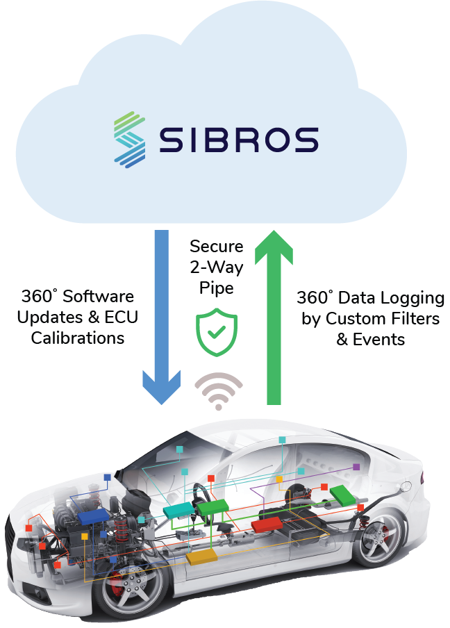 Car syncing with the cloud via Sibros Data Logger