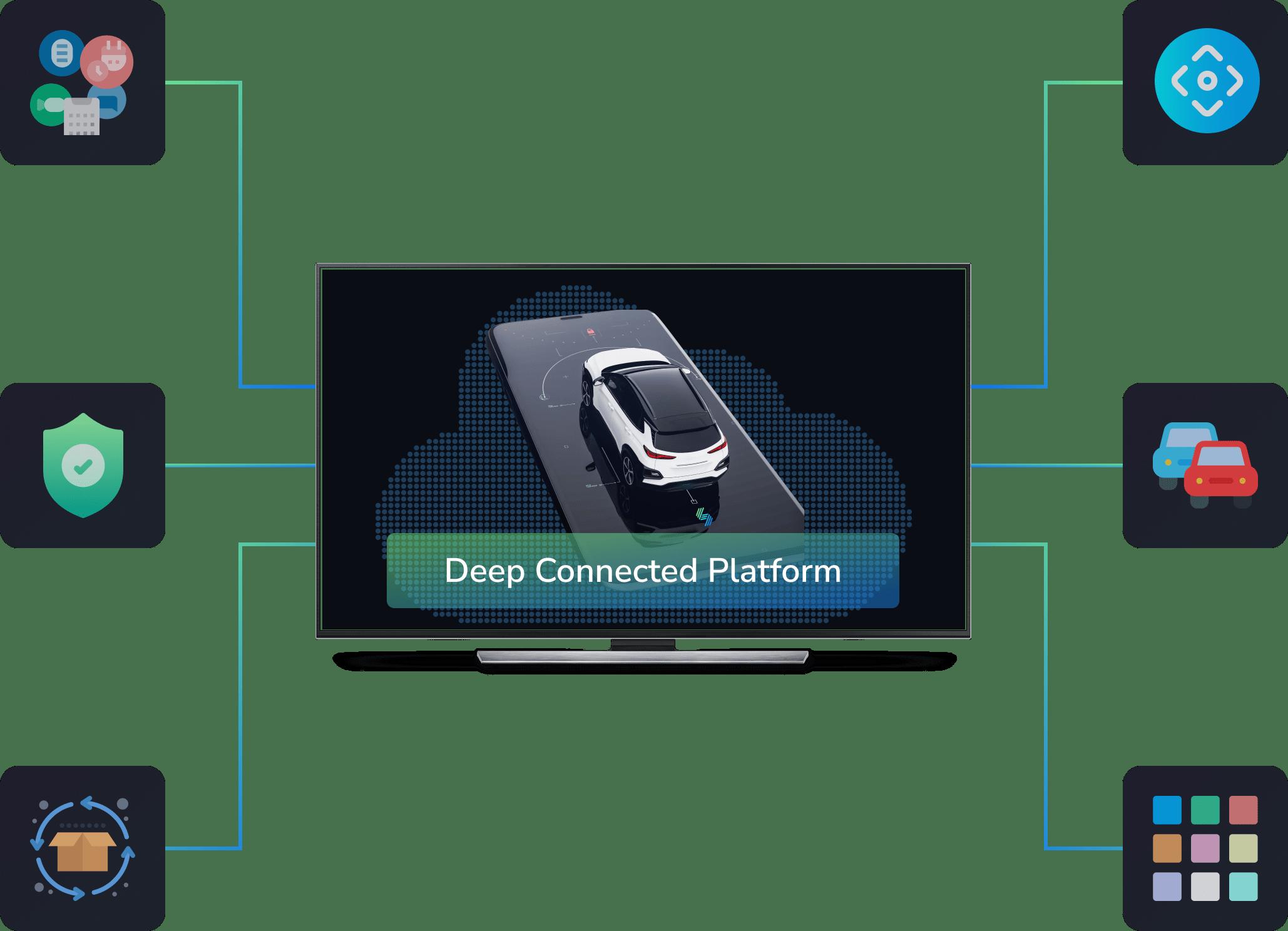 Sibros Deep Connected Platform explainer image