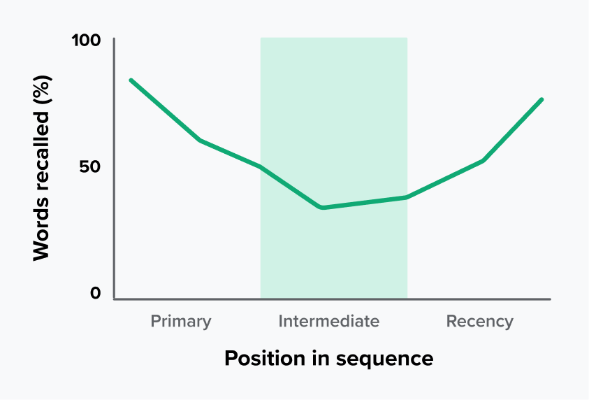 Serial Position Effect Graph