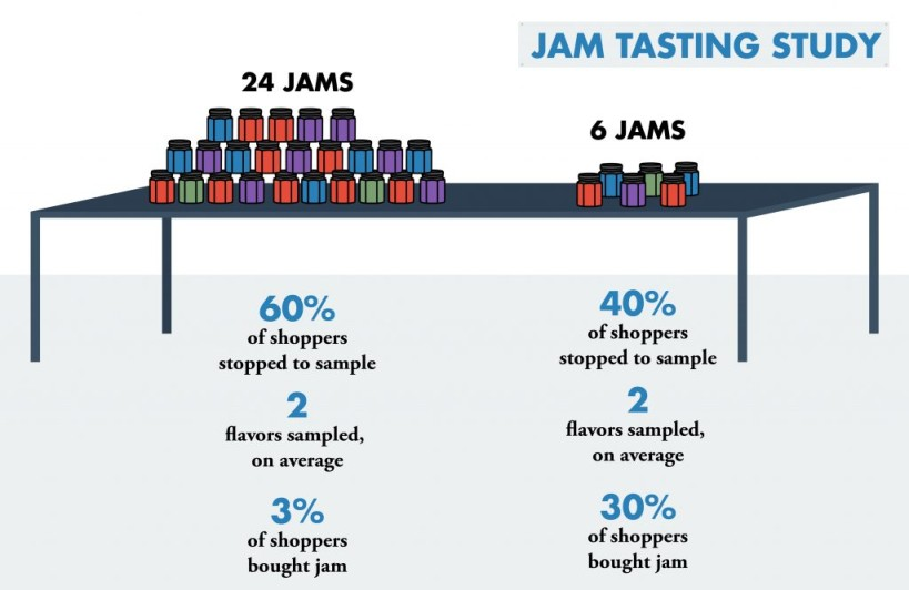 Jam tasting graphic helping to detail Hicks Law