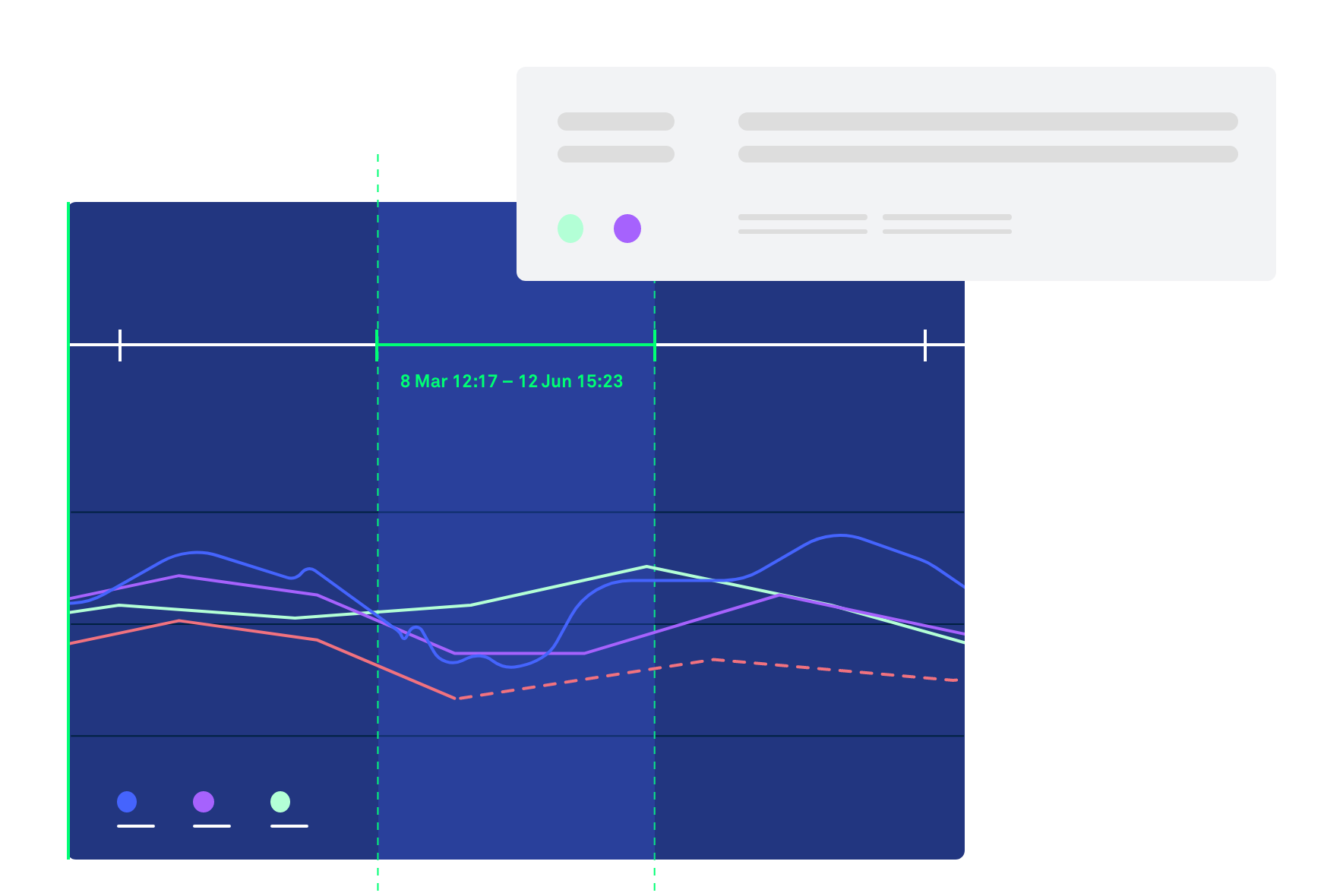 Illustrating how you can use Clarify's time selector to get more details about your data