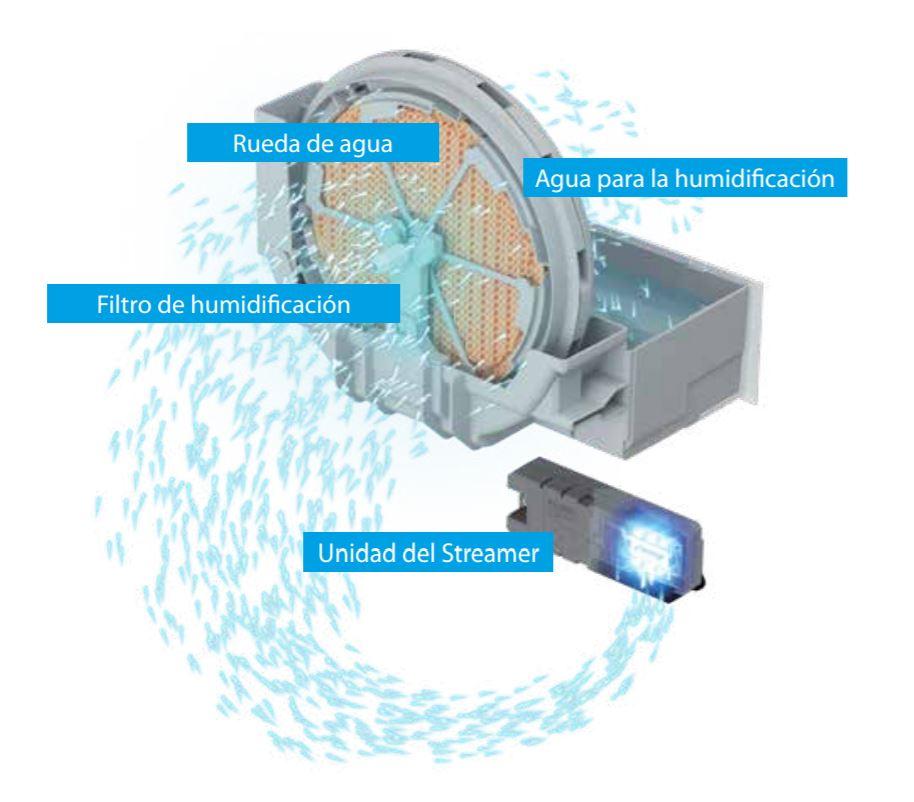 Característica Humidificación Purificador de Aire Daikin MCK55W
