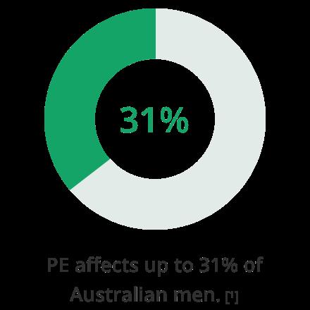 PE affects 31% of Australian men