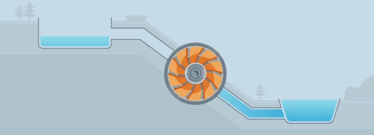 Stromspeicher - Pumpspeicherkraftwerk, das durch Waser betrieben wird