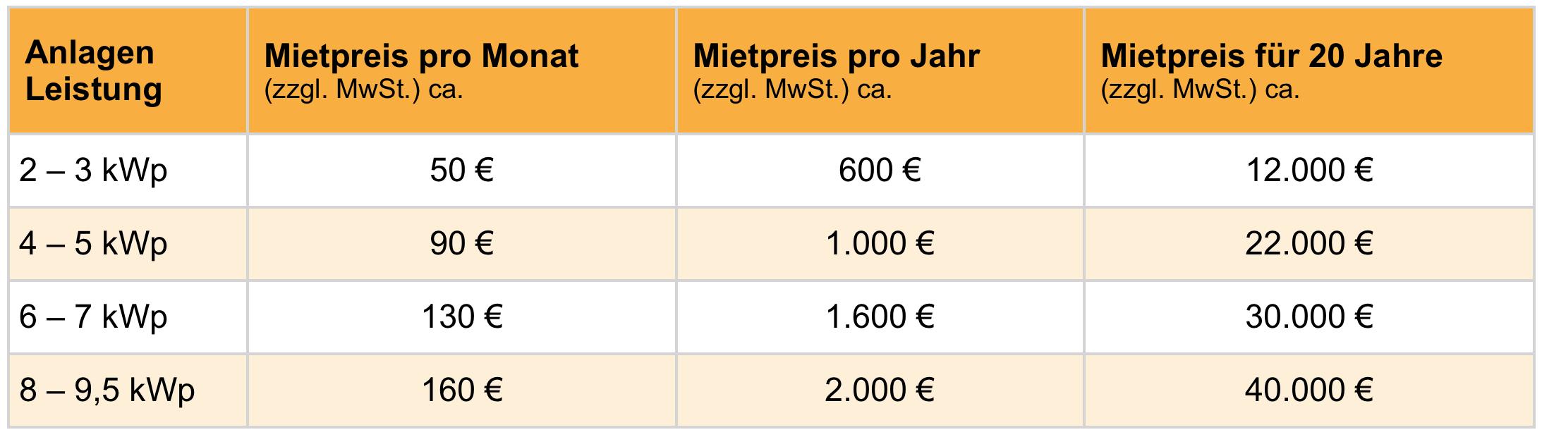 Solaranlage kaufen oder mieten: Übersicht der durchschnittlichen Marktpreise für die Miete. Tabelle zeigt monatliche Preise von 50 € bis 160 €, jährliche Preise von 600 € bis 2000 € und 20 Jahre von 12000 € bis 40000 €.