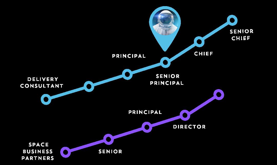 EVONA career progression