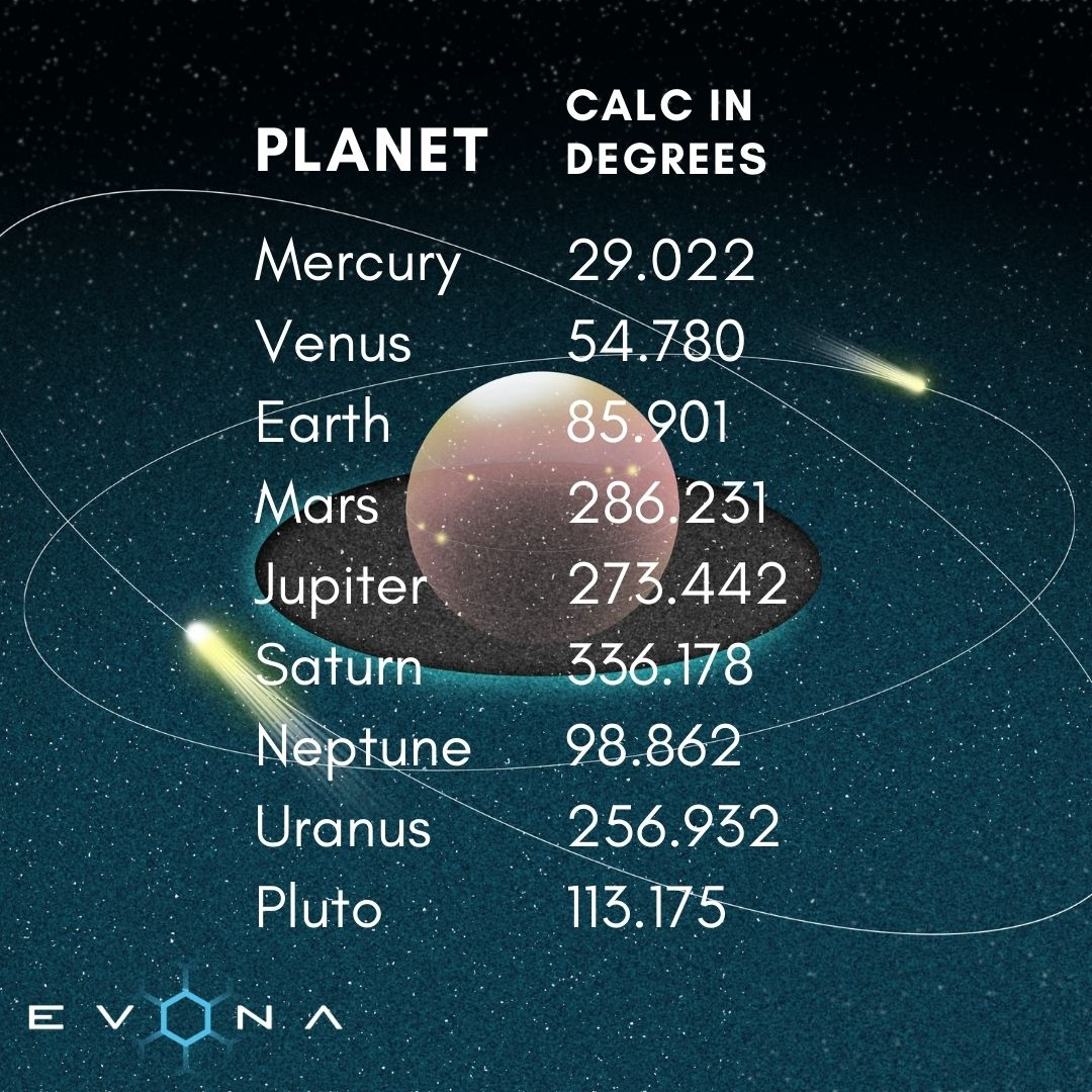 Planets' Argument of Periapsis calculations in degrees