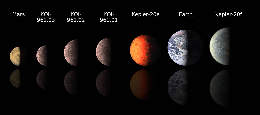 Six exoplanets pictured in size order in comparison to earth