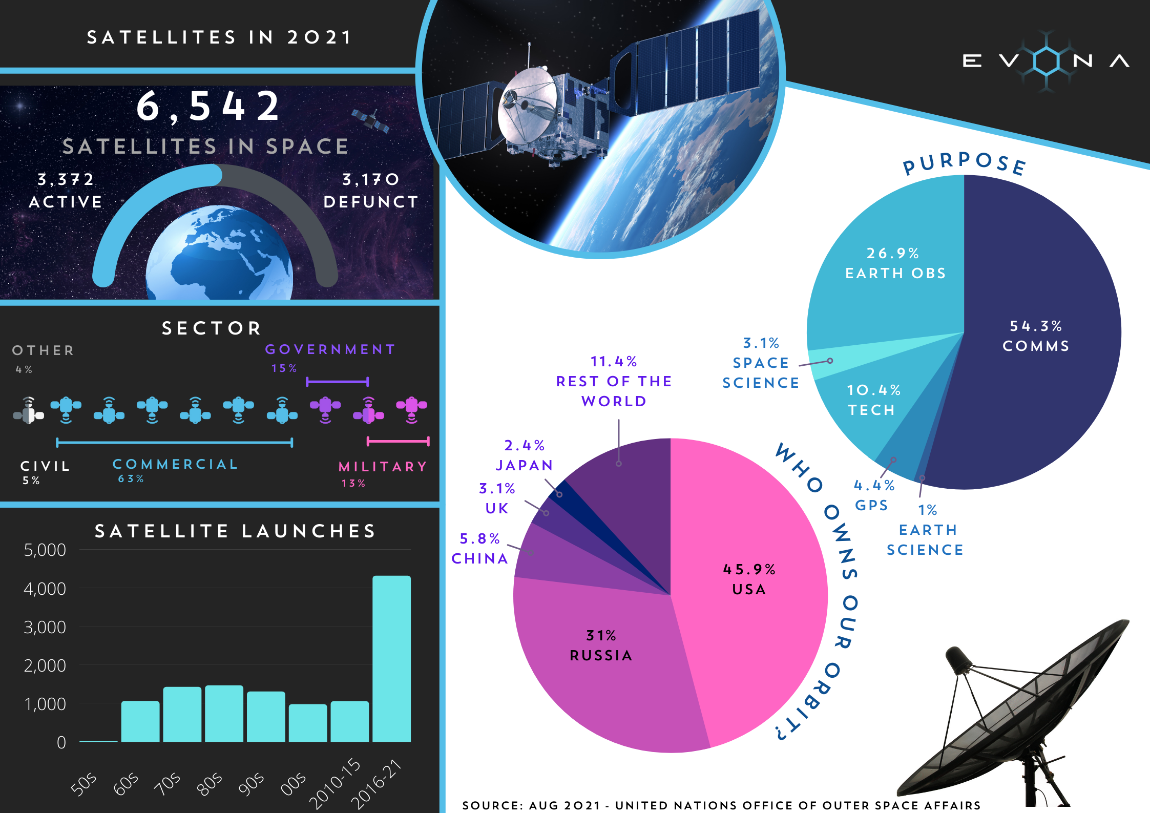 An infogra0phic showing the statistics of satellites in our orbit