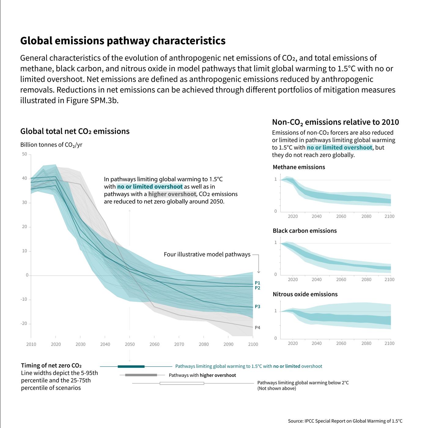 Global emissions pathway characteristics