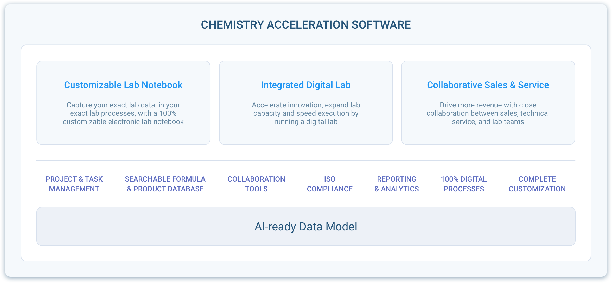 Chemistry Acceleration Software Diagram