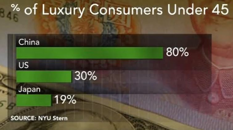 Percent of Luxury Consumers under 45