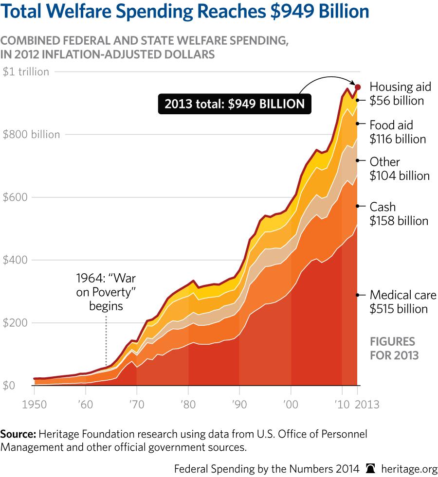 obama total welfare spending subdisides snap