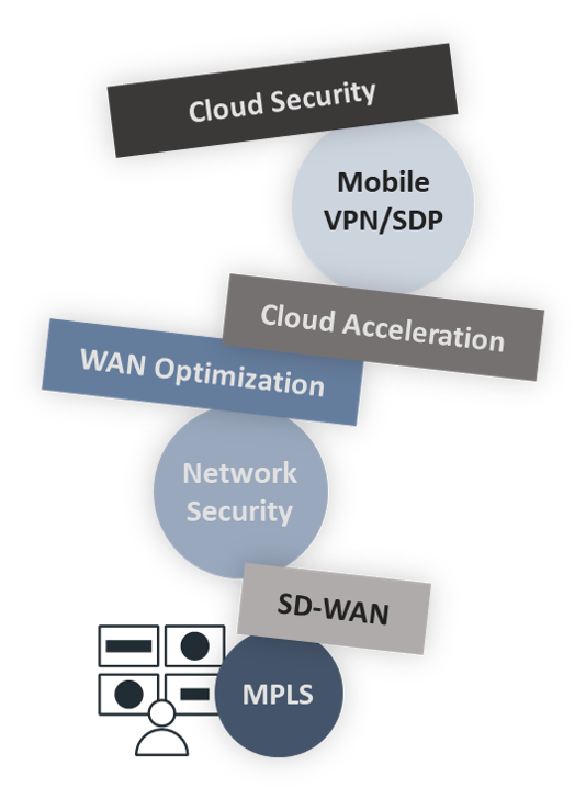 adding up the cost of mpls vs sd-wan