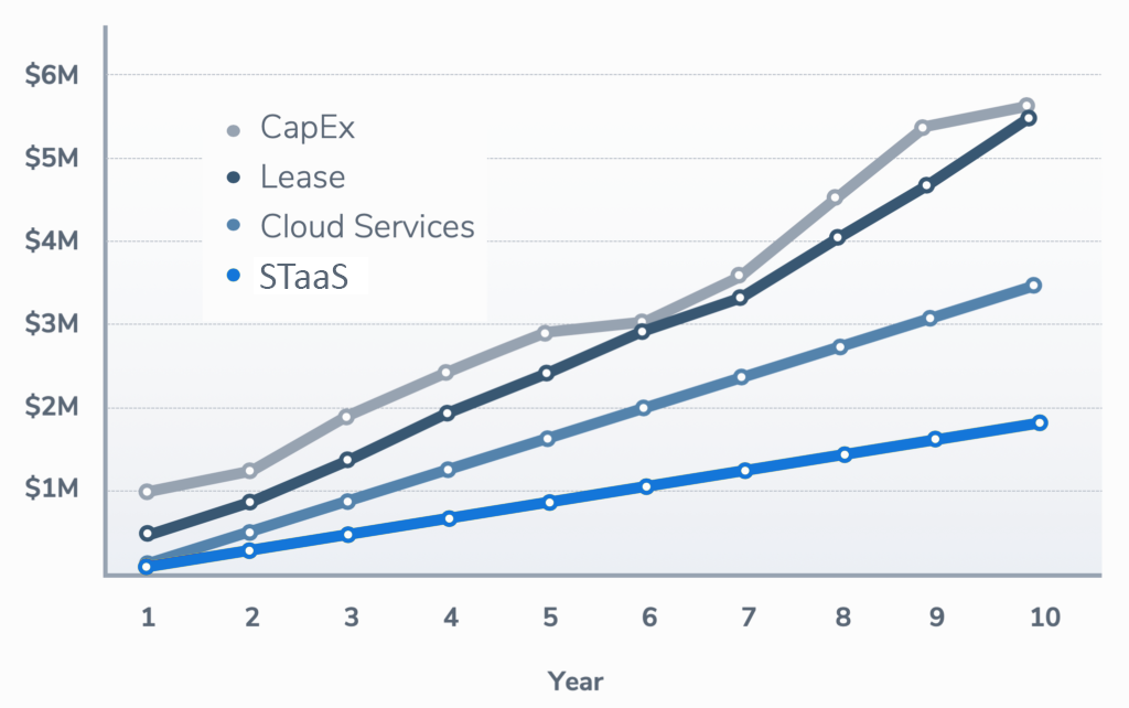 CapEx vs Lease vs Cloud vs STaaS