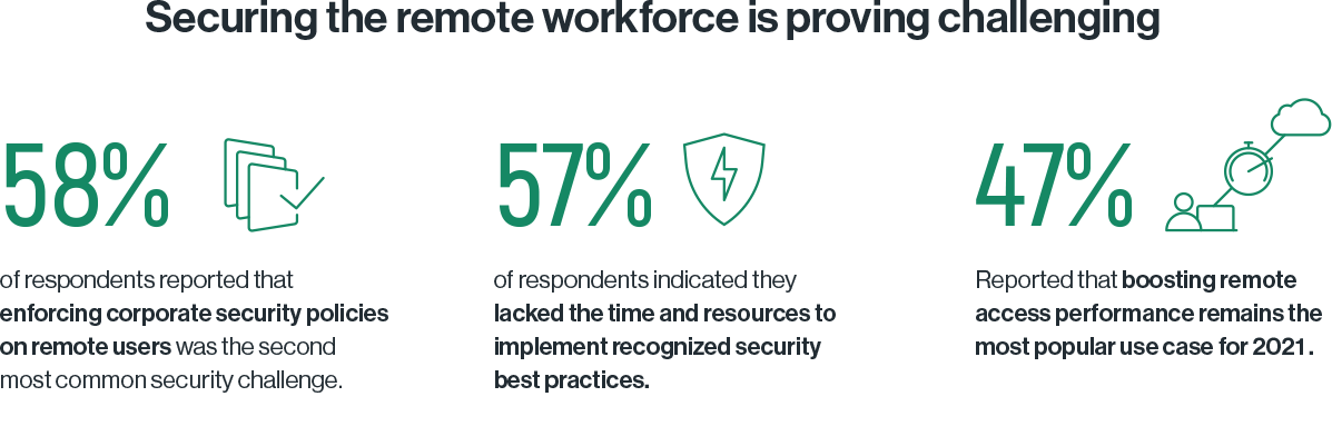 Securing the remote workforce is proving challenging