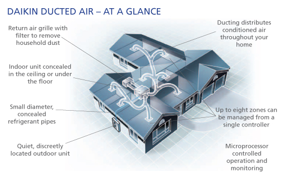 ducted air conditioning at a glance