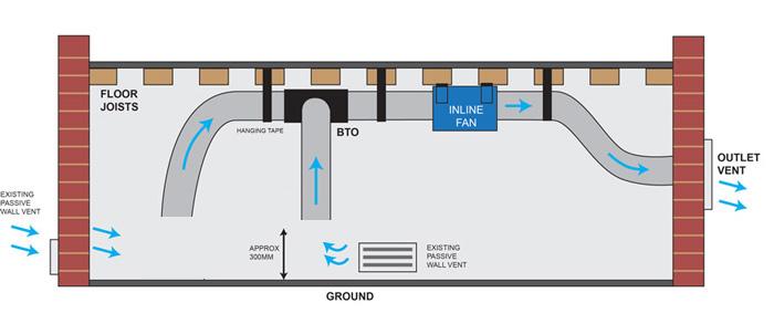 subfloor ventilation