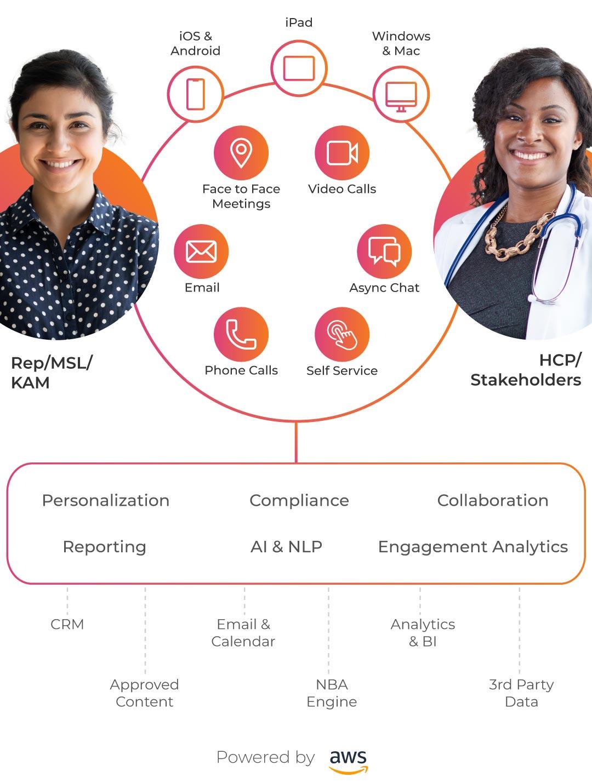 Tact.ai - The Customer Engagement Platform